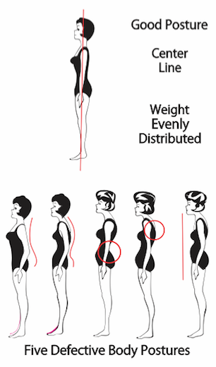 Good and Bad Body Postures Diagram